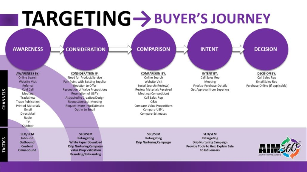 Buyers Journey Example1