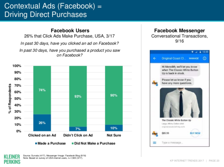 Facebook Ad Purchases