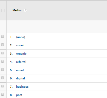 Google Analytics sorted by medium