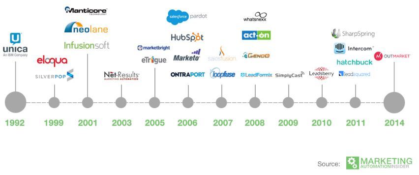 History of Marketing Automation