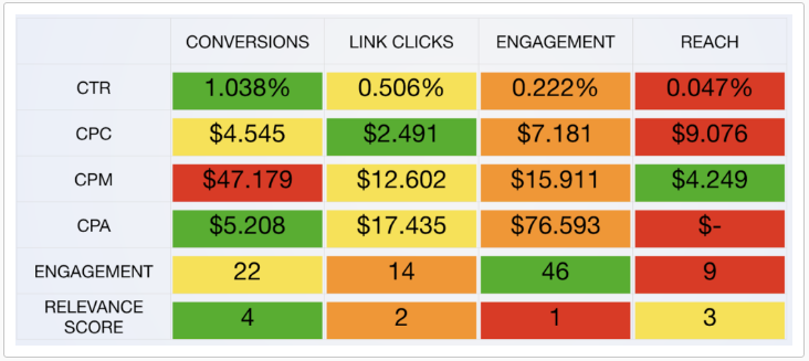 Optimize for Conversions Example