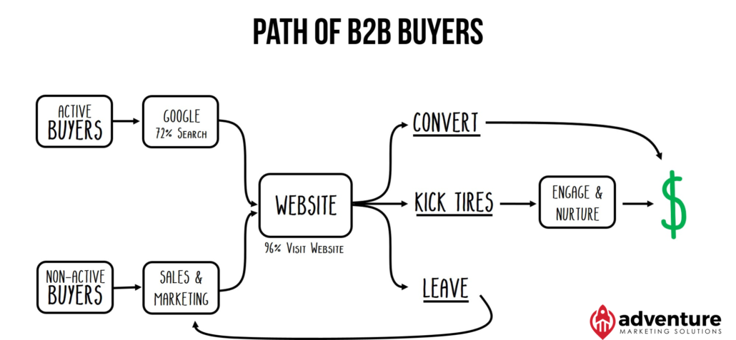 Path of B2B Buyers
