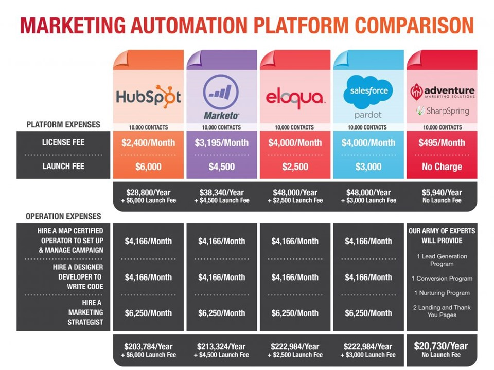 Marketing Automation Platform Comparison