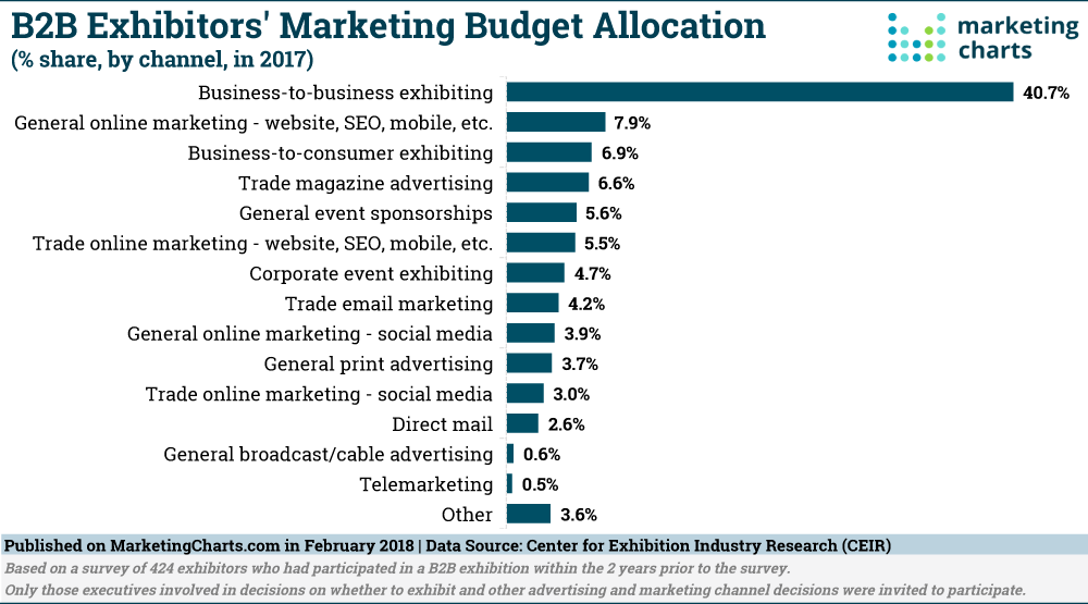B2B Marketing Exhibitors Budgets