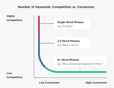 Keyword competition vs conversion