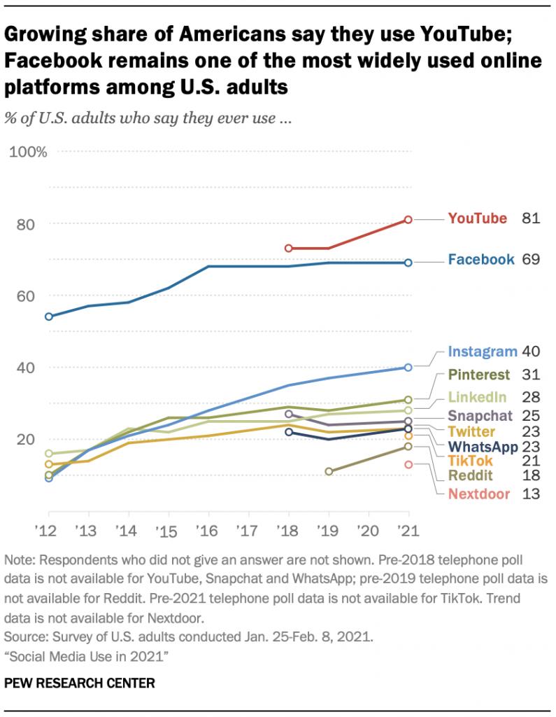 American social usage graph 2021