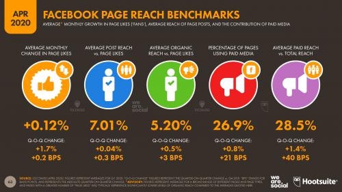 Facebook Organic Reach 2